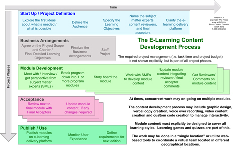 E-Learning Project Process